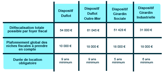 récapitulation des niches fiscales